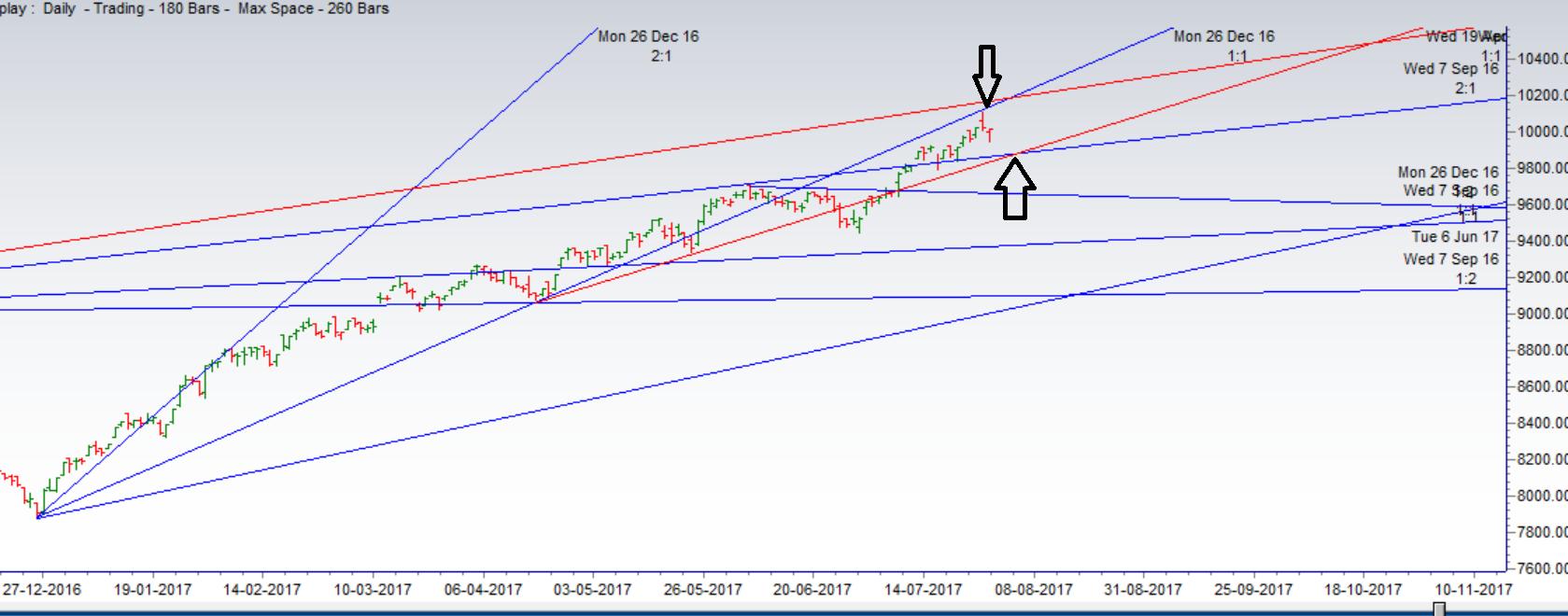 Nifty Trading using Gann Angle