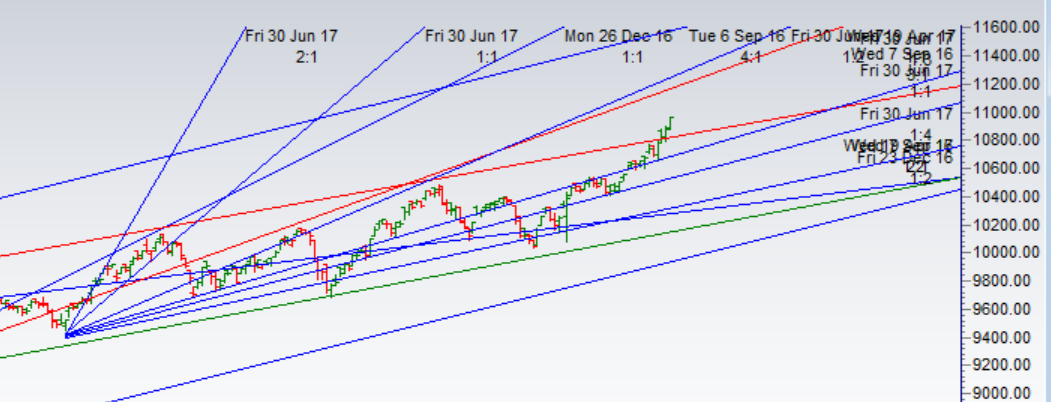 Nifty nearing the Price Time Target of 10996,EOD Analysis