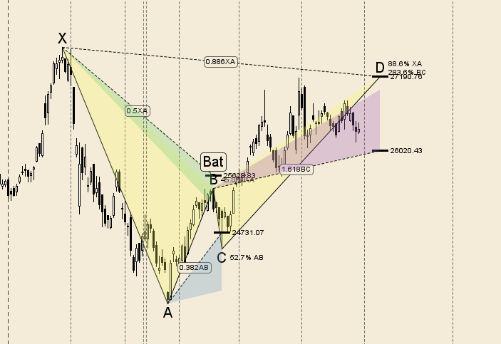 Bank Nifty Weekly Analysis near confluence of time cycle on