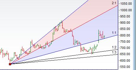 Gann Price Time Analysis for Stocks - Bramesh's Technical