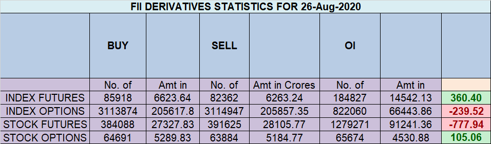 Nifty Aug Monthly Expiry Levels