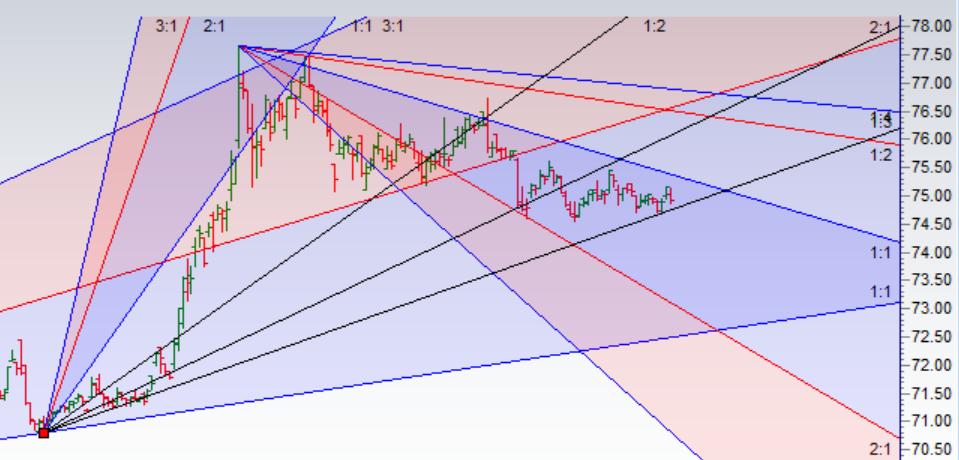 USD TO INR Price Forecast- Gann analysis