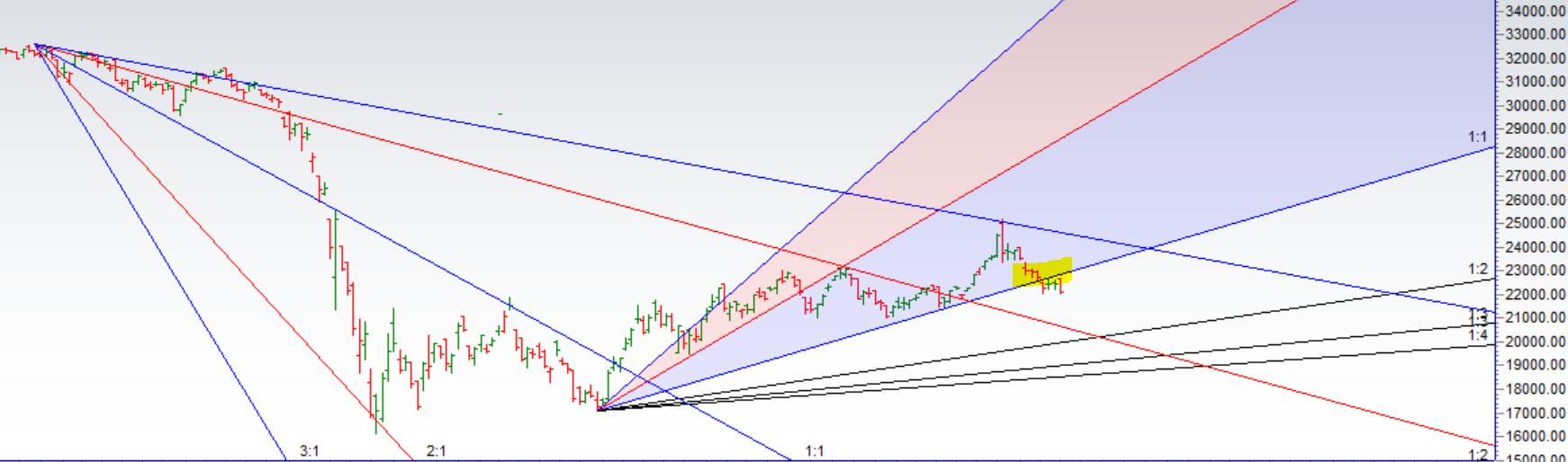 Bank Nifty Analysis for 15 Sep