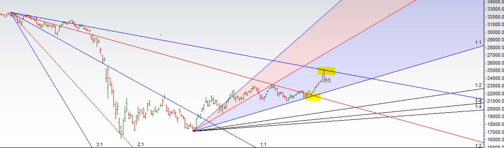 Bank Nifty Analysis for 04 Sep