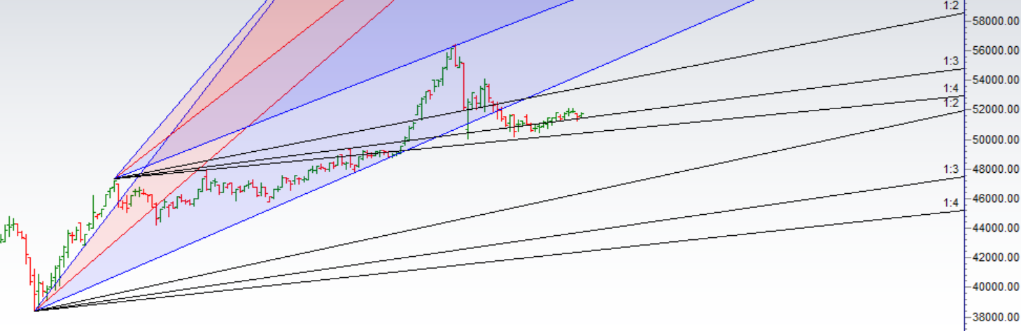 Gold Weekly Trading Strategy - Bramesh's Technical Analysis