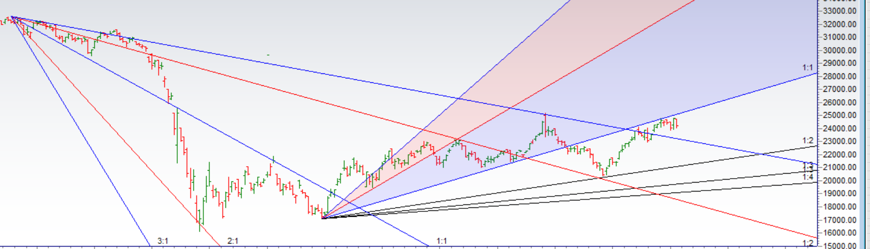 Bank Nifty Oct Monthly Expiry Analysis