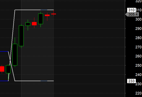 Trading using Darvas Box:Tata Steel,Bharat Forge,Chola Finance