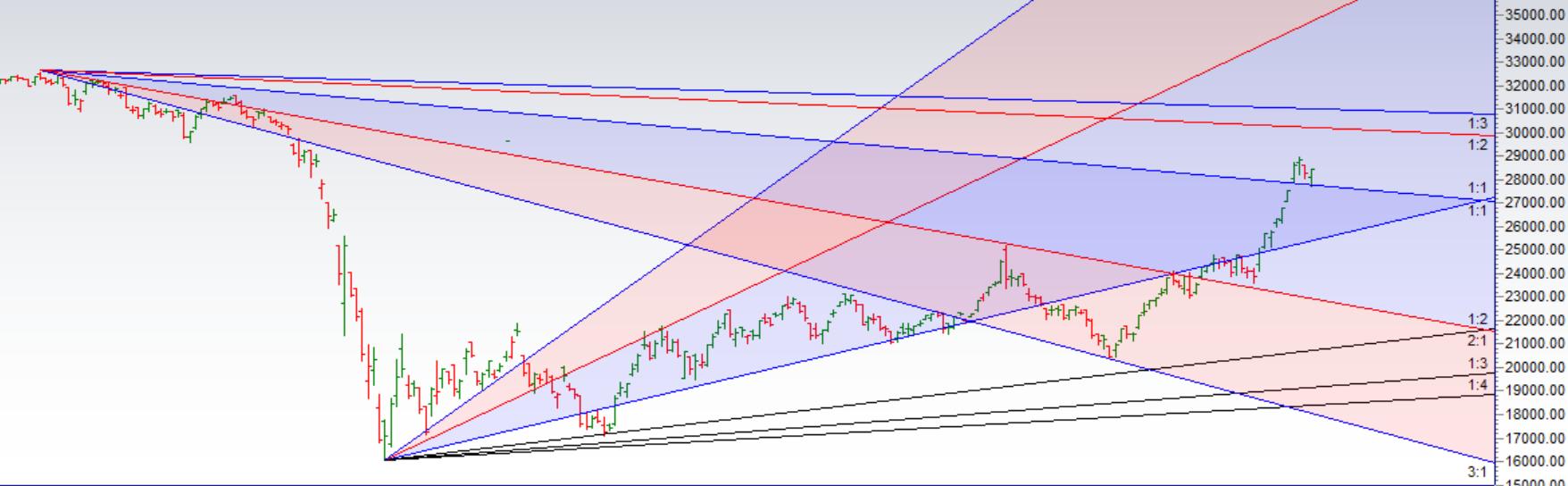 Bank Nifty Muhurat Trading Analysis