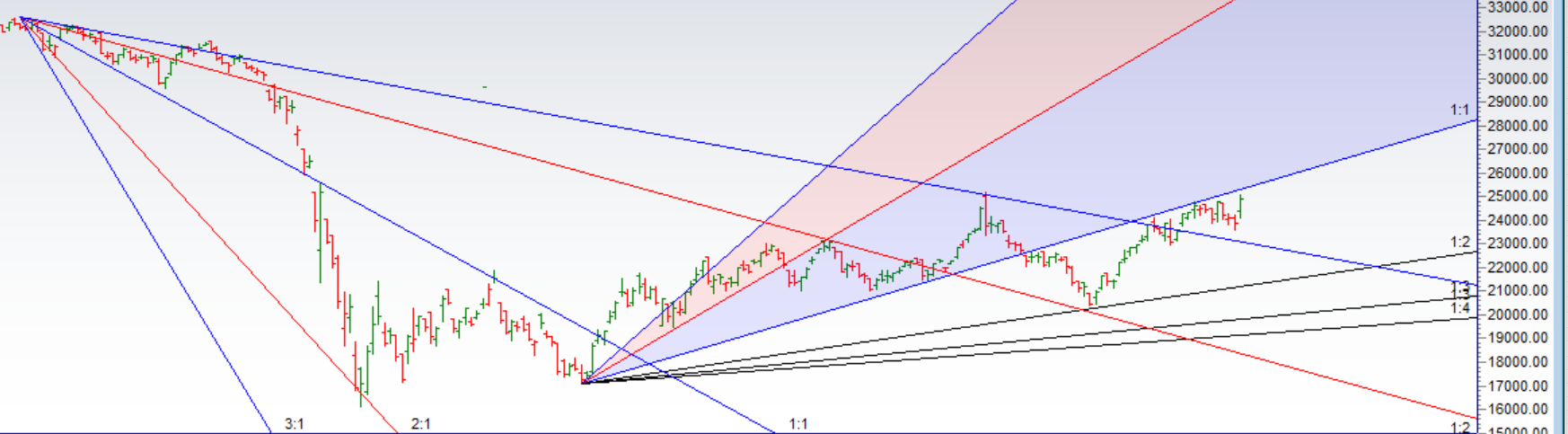 Bank Nifty Back to Gann Angle Resistance