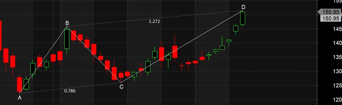 Trading using Harmonic Pattern:Tata Motors,Bajaj Fin,LIC Housing