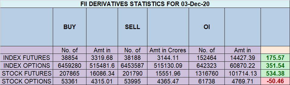 Nifty EOD Analysis for 04 Dec