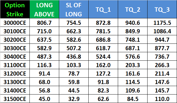 Nifty Bank Nifty Weekly Options Expiry Trading Levels