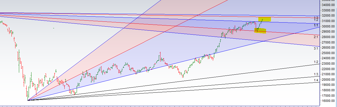 Bank Nifty complete Gann Master Cycle