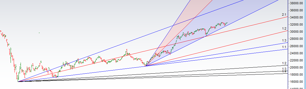 Bank Nifty Weekly Expiry Trading Plan