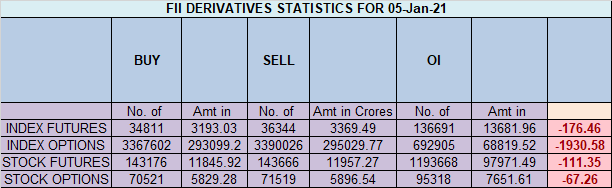 Nifty Analysis for 06 Jan
