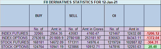 Nifty Analysis for 13 Jan