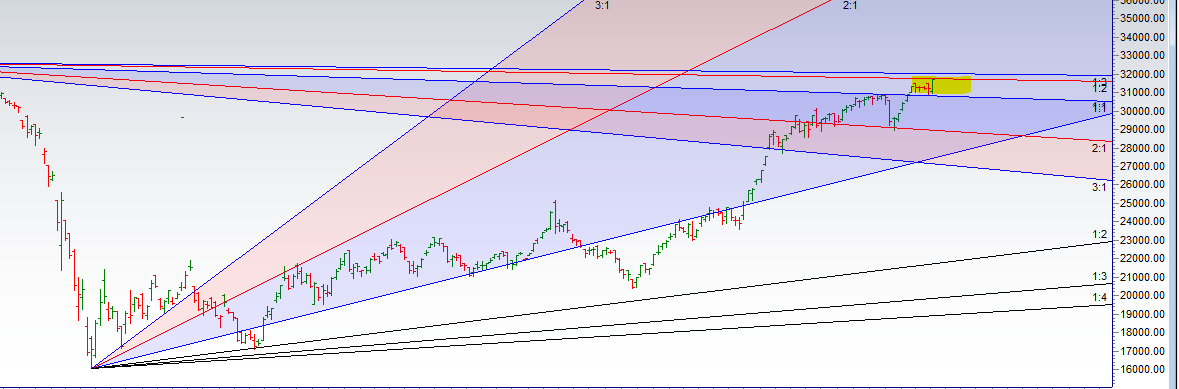 Bank Nifty Analysis for 06 Jan