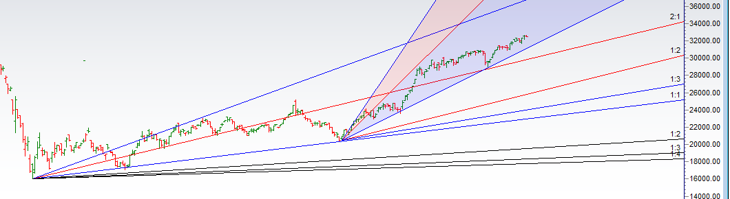 Bank Nifty Does Price Time Squaring