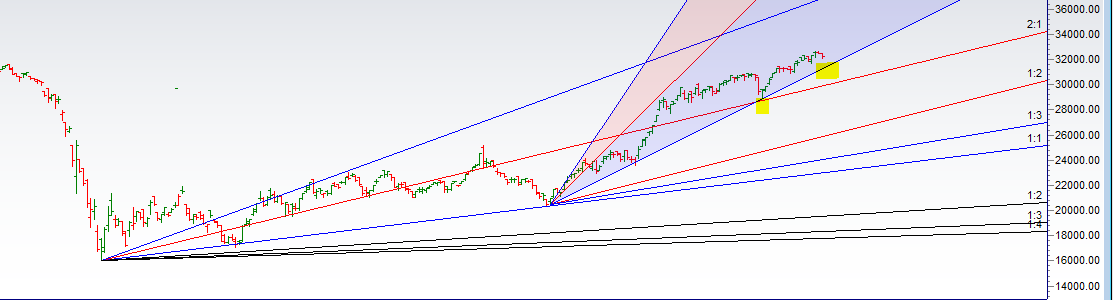 Bank Nifty Corrects 500 points as Gann Price Time Squaring shows Effect