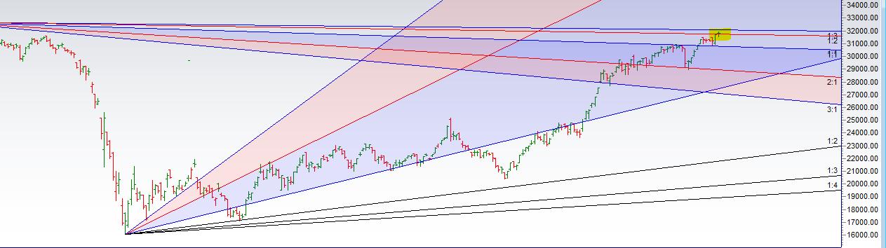 Bank Nifty Analysis as It Near Gann Angle Resistance
