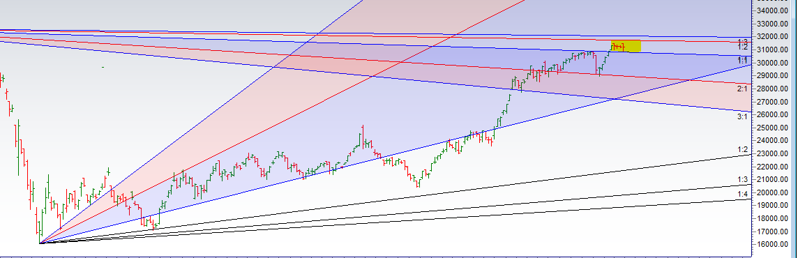 Bank Nifty Ready for a Big Move,EOD Analysis