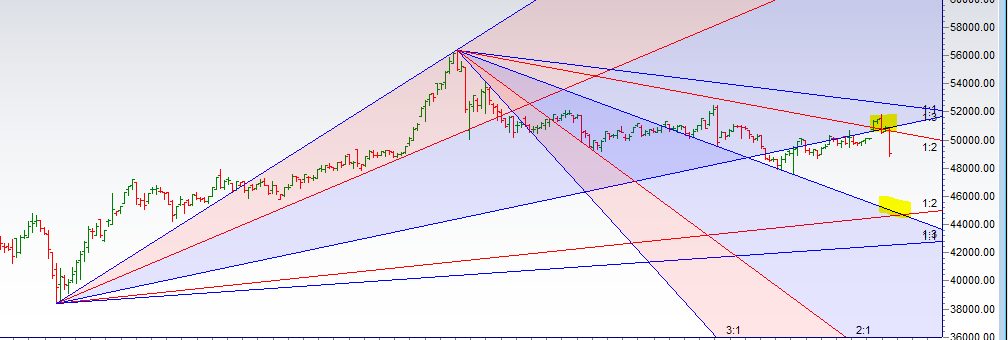 MCX Gold Weekly Trading Strategy