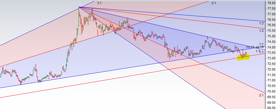 USD TO INR WEEKLY FORECAST
