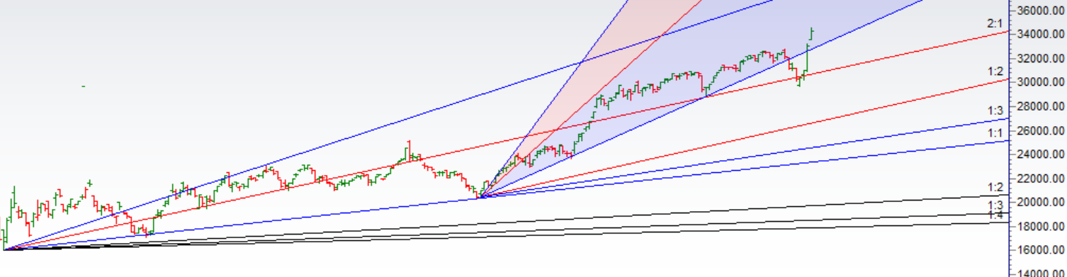 Bank Nifty Trading Levels for 03 Feb