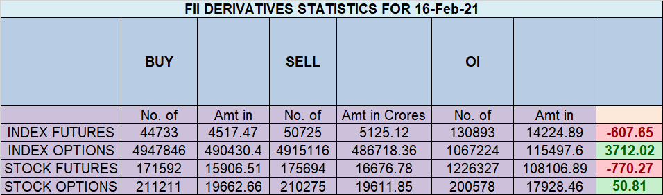 NIFTY EOD Analysis for 17 Feb