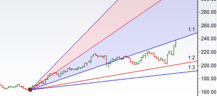 Trading using Gann Analysis:ITC,ONGC,Tata Motors