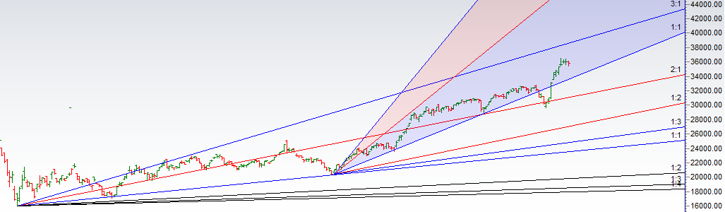 BANK NIFTY Daily Technical Analysis