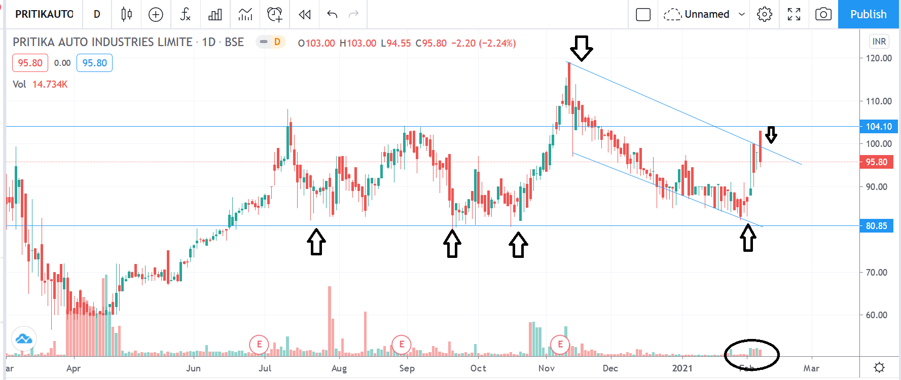 Small Cap Breakout Stock : Pritika Auto Industries