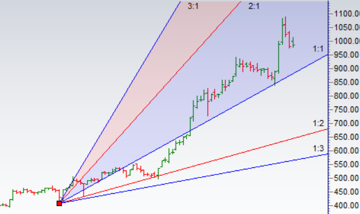 Trading using Gann Analysis:Adani,Voltas,Balkrishna - Bramesh's Technical Analysis