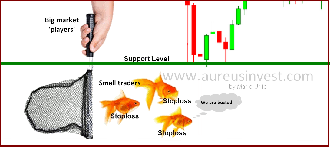 Stop Hunting In Trading - Bramesh's Technical Analysis