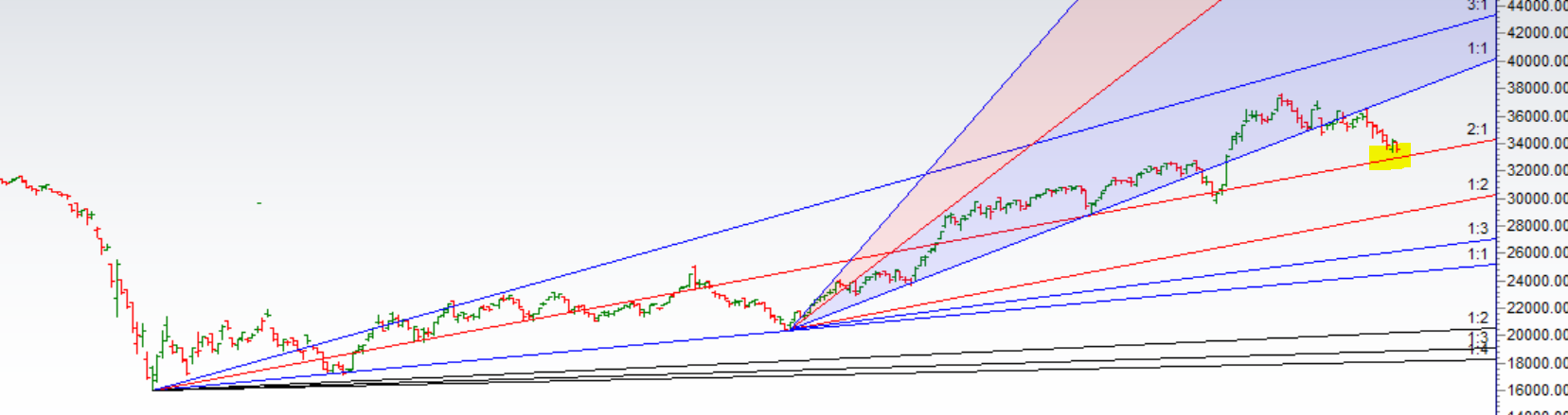 Bank Nifty Analysis for 23 March
