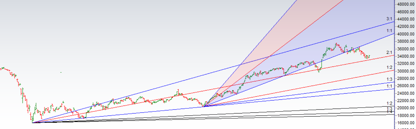 Bank Nifty Analysis for 24 March