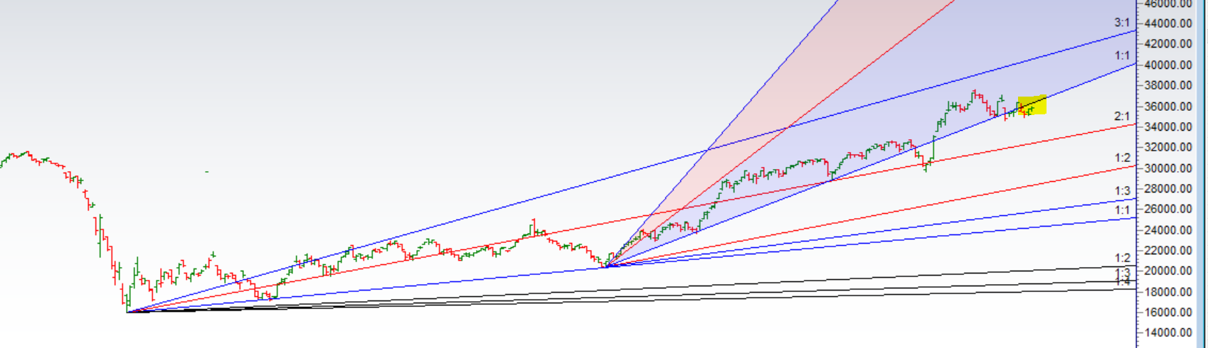 Nifty Bank Technical Analysis and Insights for 12 March