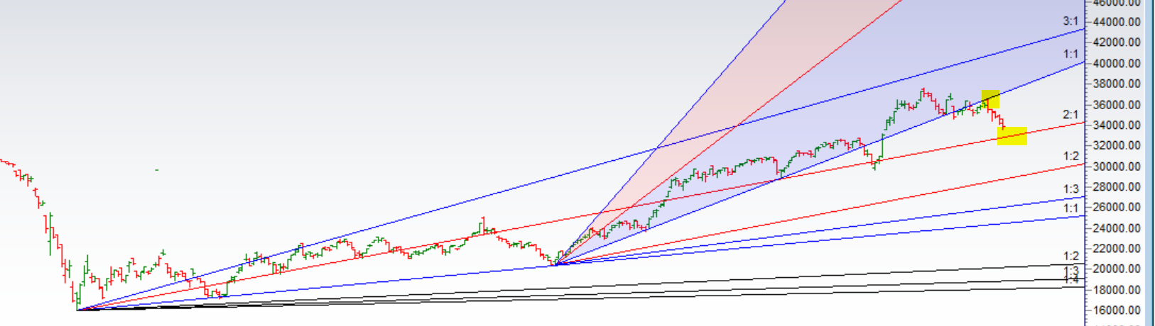 Nifty Bank Analysis for 19 March