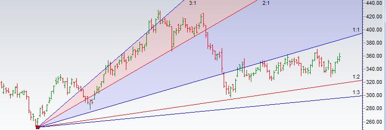 Trading using Gann Analysis:Bandhan Bank,IRCTC,DLF