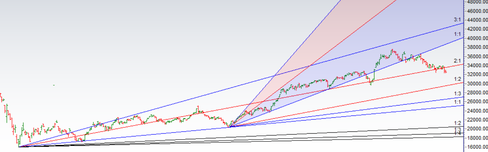 Bank Nifty Forms Inside Bar,EOD Analysis