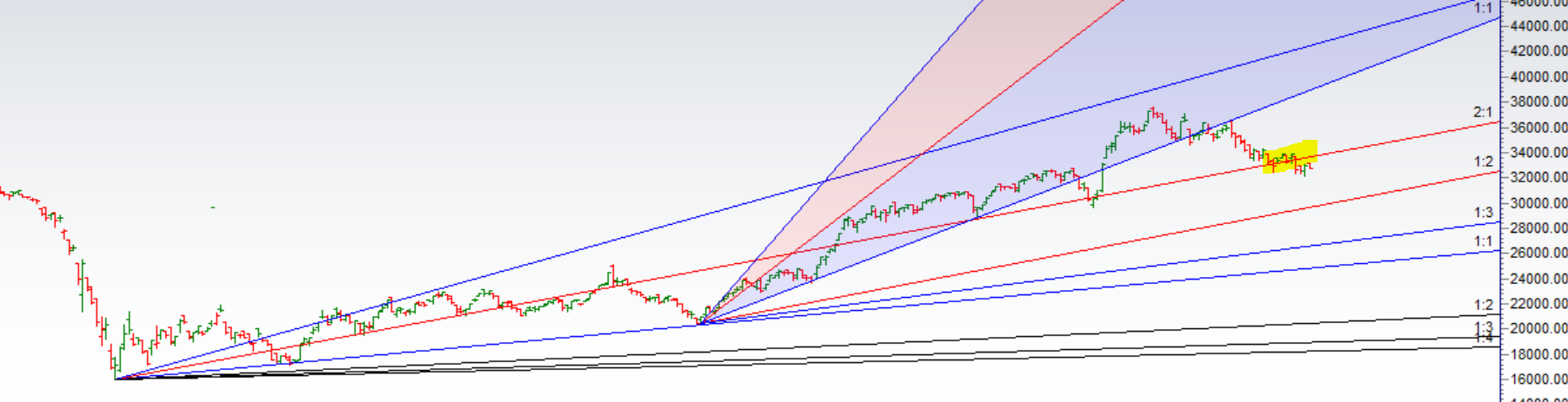 Bank Nifty Analysis for 09 April