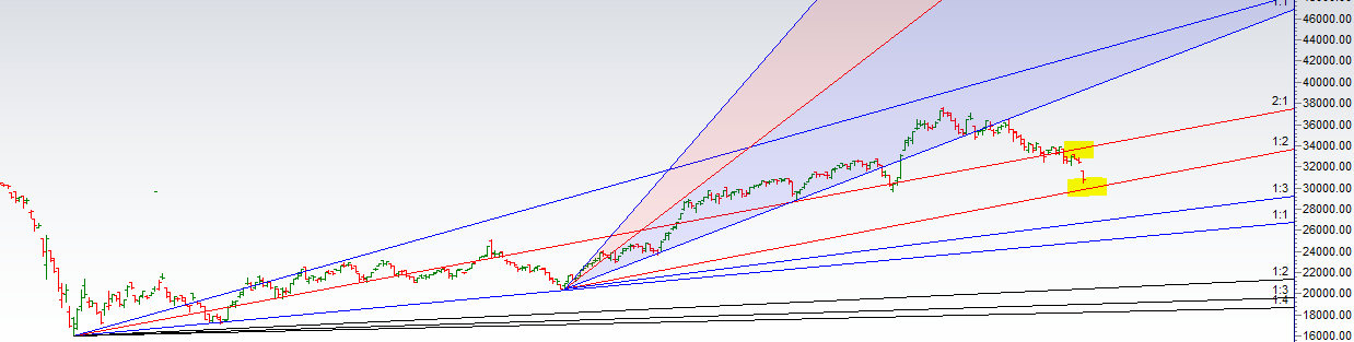 Bank Nifty Weekly Expiry Analysis