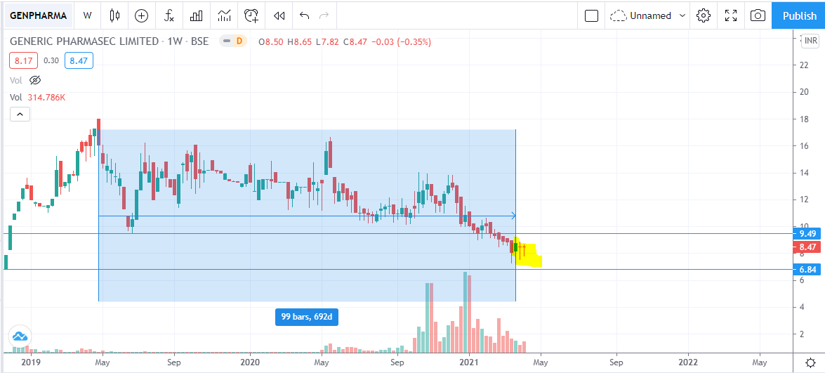 Trading Idea and Technical Analysis of Generic Pharmasec Ltd