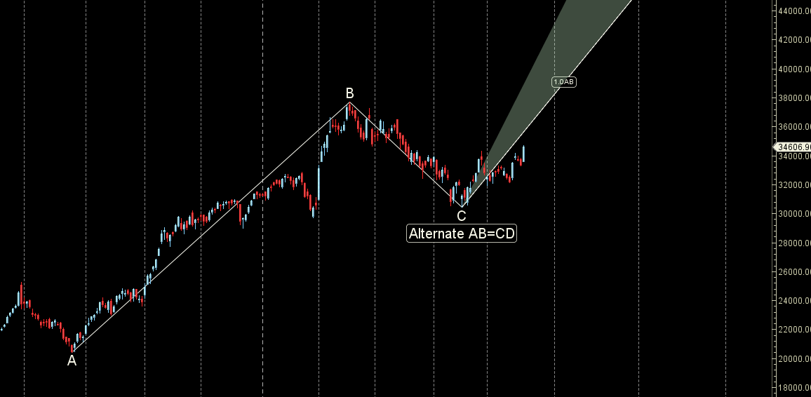 Bank Nifty Weekly Forecast as Multiple Astro and Gann Events Line up