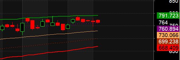 Trading using ATR Analysis :Adani Port,I Bulls,Indusind
