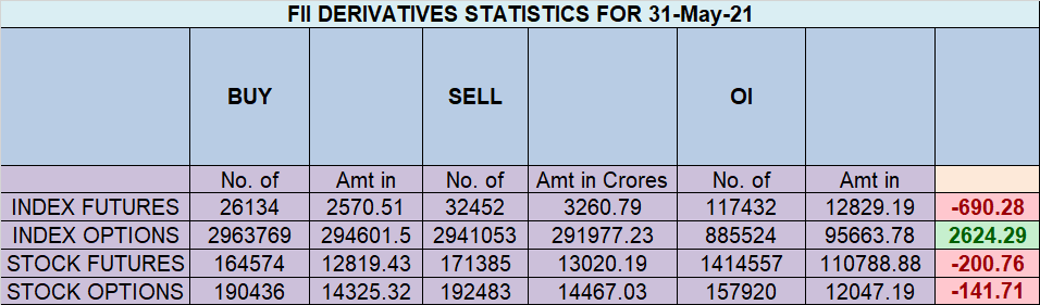 Nifty Make New All Time Closing High