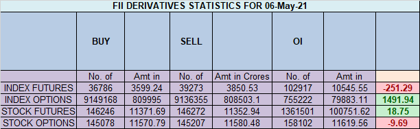 Nifty Analysis for 07 May