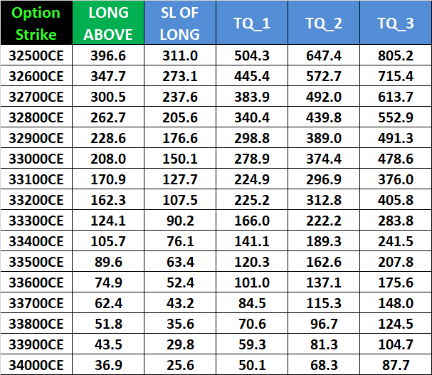 Nifty Bank Nifty Weekly Options Intraday Trading Levels