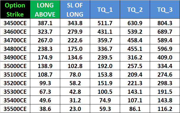 Nifty Bank Nifty Monthly Expiry Options Intraday Trading Levels