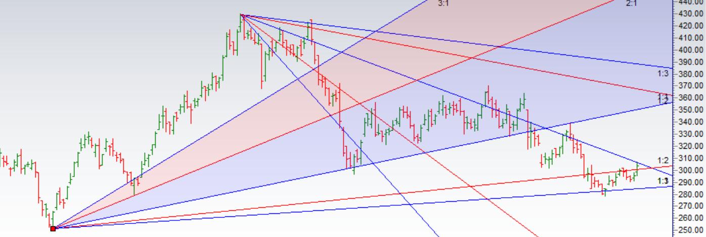 Trading using Gann Analysis :Bandhan Bank,Grasim,Tata Motors